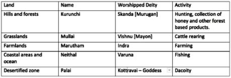 Tamil Name Table