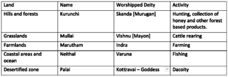 Tamil Name Table