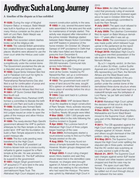Ayodhya Dispute Timeline