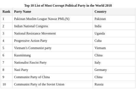 Corrupt Politic Parties