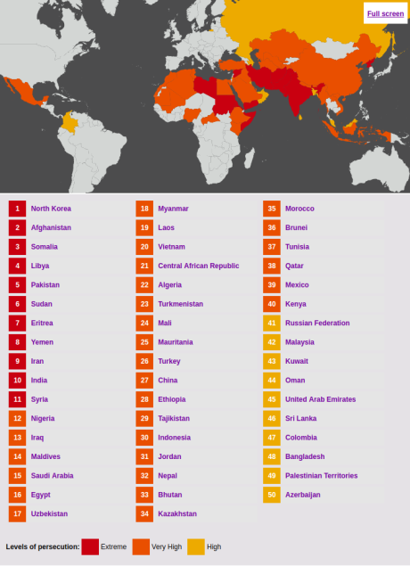 World Watch Country List