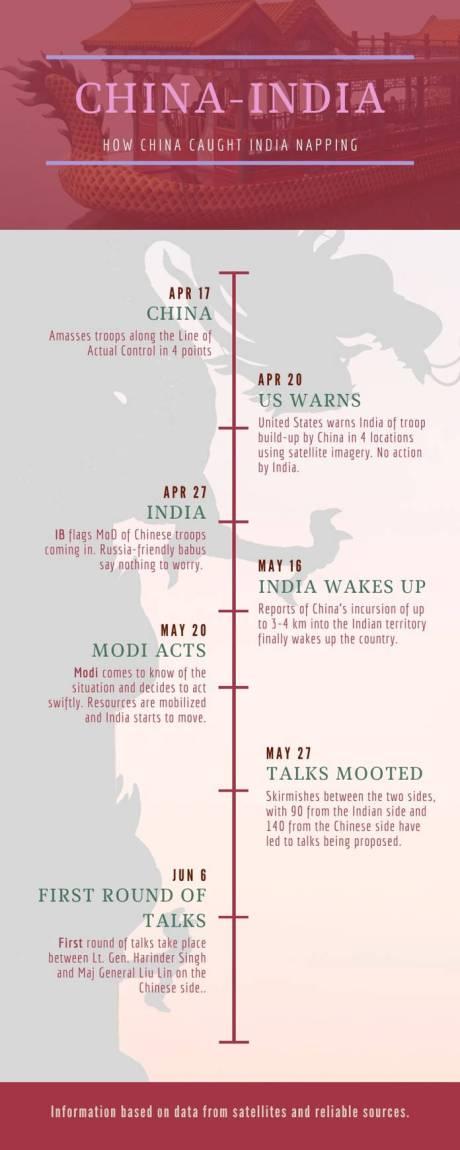 India-China Conflict 2020