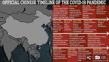 Chinese timeline of the COVID-19 pandemic.